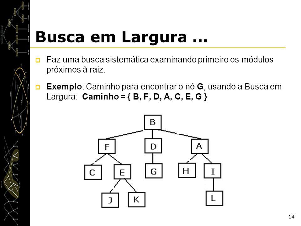 14 Busca em Largura... Faz uma busca sistemática examinando primeiro os módulos próximos à raiz. Exemplo: Caminho para encontrar o nó G, usando a Busc