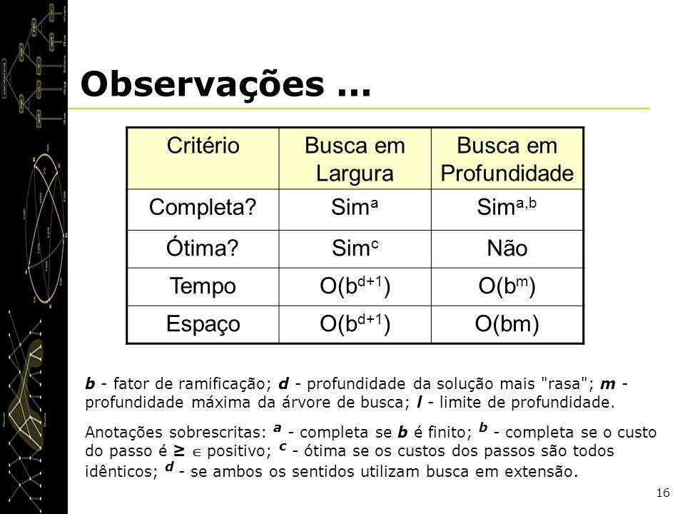16 Observações... CritérioBusca em Largura Busca em Profundidade Completa?Sim a Sim a,b Ótima?Sim c Não TempoO(b d+1 )O(b m ) EspaçoO(b d+1 )O(bm) b -