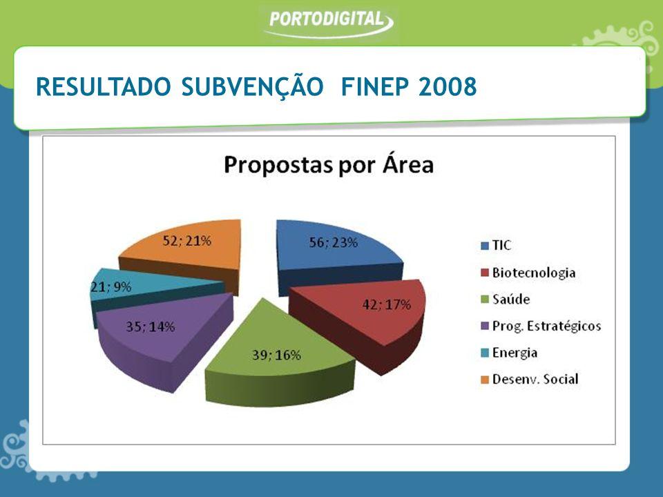 RESULTADO SUBVENÇÃO FINEP 2008