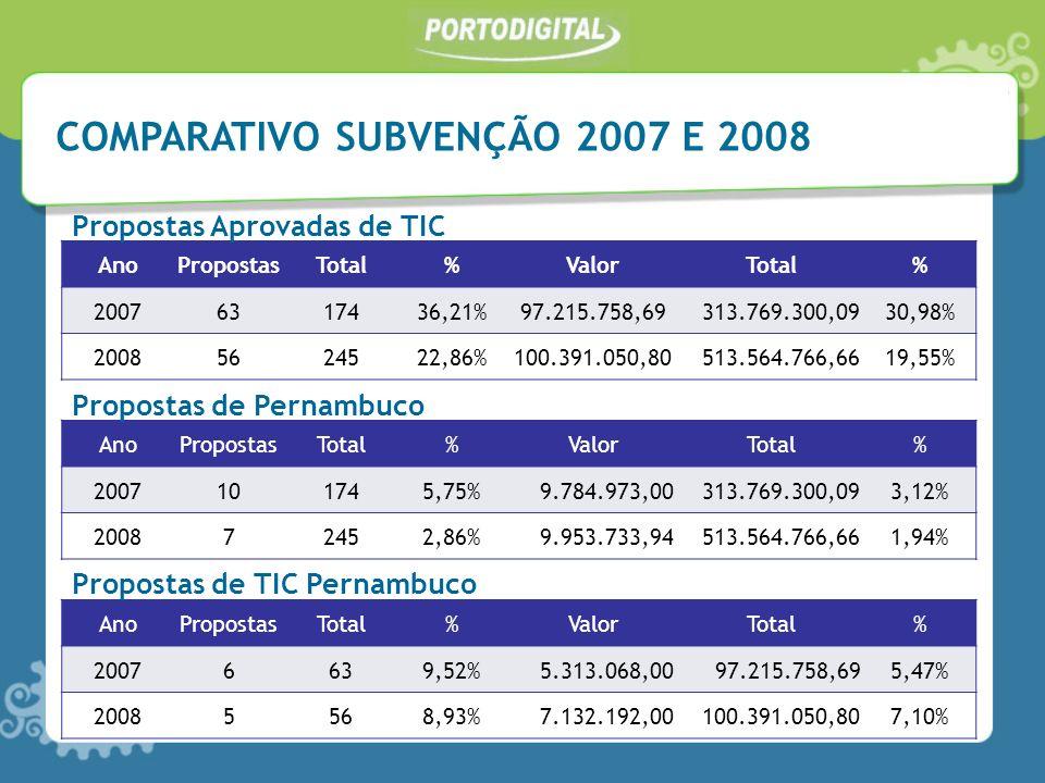 COMPARATIVO SUBVENÇÃO 2007 E 2008 AnoPropostasTotal%ValorTotal% 20076317436,21%97.215.758,69 313.769.300,0930,98% 20085624522,86%100.391.050,80 513.564.766,6619,55% Propostas Aprovadas de TIC AnoPropostasTotal%ValorTotal% 2007101745,75% 9.784.973,00 313.769.300,093,12% 200872452,86% 9.953.733,94 513.564.766,661,94% AnoPropostasTotal%ValorTotal% 20076639,52% 5.313.068,00 97.215.758,695,47% 20085568,93% 7.132.192,00 100.391.050,807,10% Propostas de Pernambuco Propostas de TIC Pernambuco