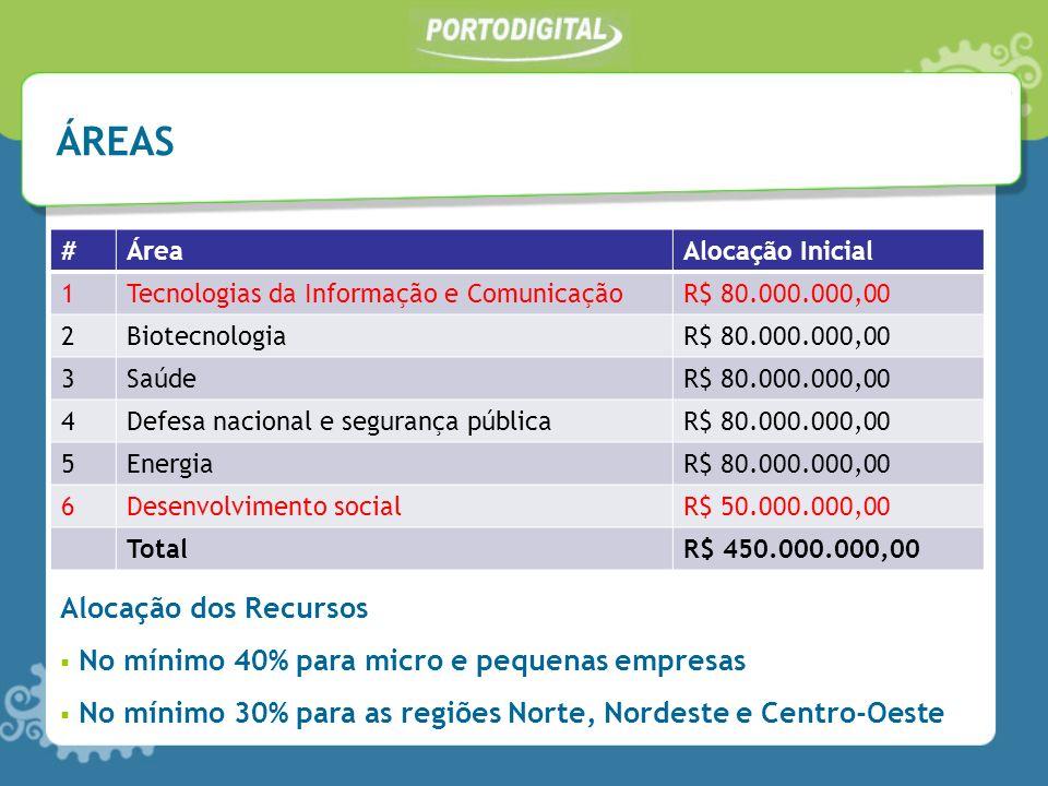 ÁREAS #ÁreaAlocação Inicial 1Tecnologias da Informação e ComunicaçãoR$ 80.000.000,00 2BiotecnologiaR$ 80.000.000,00 3SaúdeR$ 80.000.000,00 4Defesa nacional e segurança públicaR$ 80.000.000,00 5EnergiaR$ 80.000.000,00 6Desenvolvimento socialR$ 50.000.000,00 TotalR$ 450.000.000,00 Alocação dos Recursos No mínimo 40% para micro e pequenas empresas No mínimo 30% para as regiões Norte, Nordeste e Centro-Oeste