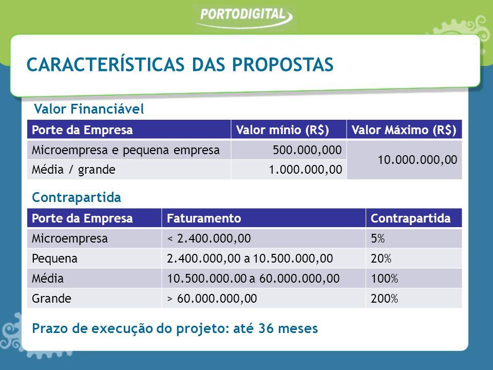 CARACTERÍSTICAS DAS PROPOSTAS Porte da EmpresaValor mínio (R$)Valor Máximo (R$) Microempresa e pequena empresa500.000,000 10.000.000,00 Média / grande1.000.000,00 Valor Financiável Porte da EmpresaFaturamentoContrapartida Microempresa< 2.400.000,005% Pequena2.400.000,00 a 10.500.000,0020% Média10.500.000.00 a 60.000.000,00100% Grande> 60.000.000,00200% Contrapartida Prazo de execução do projeto: até 36 meses
