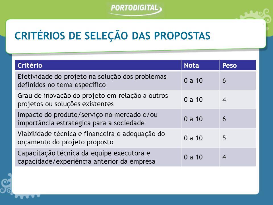 CRITÉRIOS DE SELEÇÃO DAS PROPOSTAS CritérioNotaPeso Efetividade do projeto na solução dos problemas definidos no tema específico 0 a 106 Grau de inova
