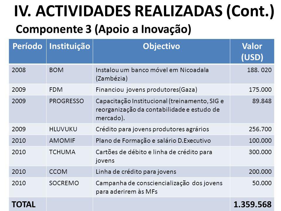 IV. ACTIVIDADES REALIZADAS (Cont.) Componente 3 (Apoio a Inovação) 13 PeríodoInstituiçãoObjectivoValor (USD) 2008BOMInstalou um banco móvel em Nicoada