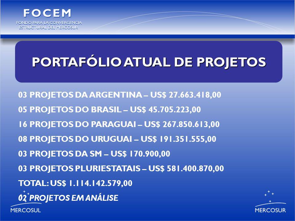 PORTAFÓLIO ATUAL DE PROJETOS 03 PROJETOS DA ARGENTINA – US$ 27.663.418,00 05 PROJETOS DO BRASIL – US$ 45.705.223,00 16 PROJETOS DO PARAGUAI – US$ 267.850.613,00 08 PROJETOS DO URUGUAI – US$ 191.351.555,00 03 PROJETOS DA SM – US$ 170.900,00 03 PROJETOS PLURIESTATAIS – US$ 581.400.870,00 TOTAL: US$ 1.114.142.579,00 02 PROJETOS EM ANÁLISE