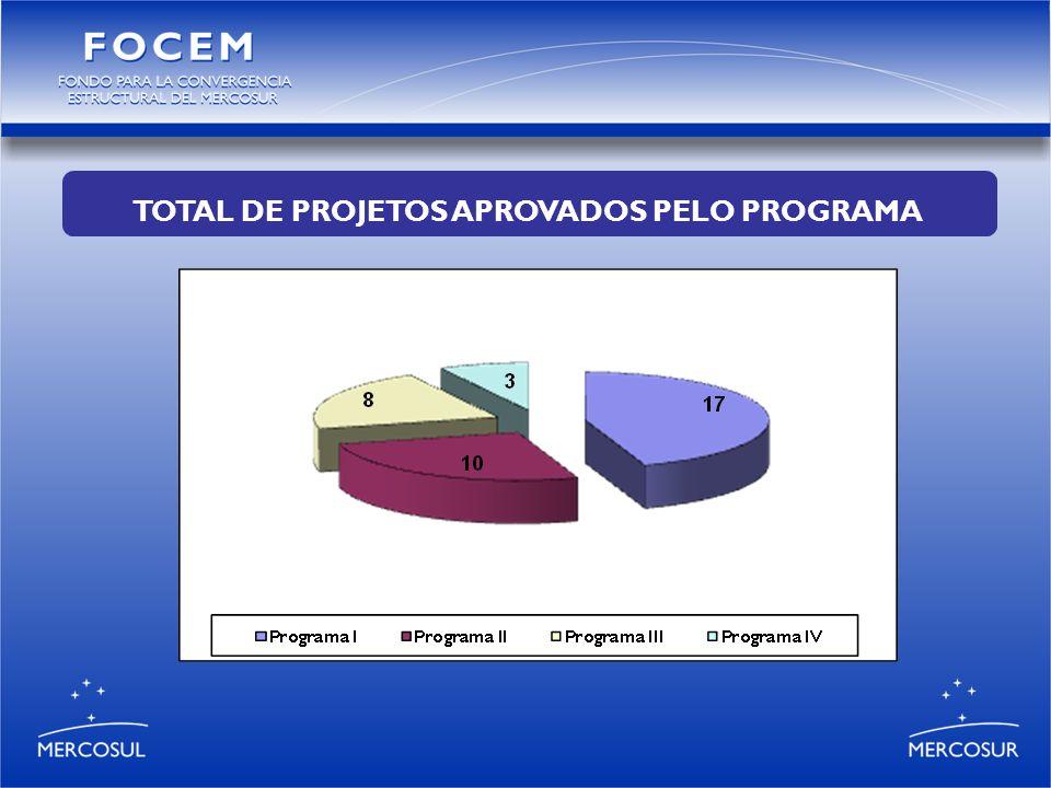 TOTAL DE PROJETOS APROVADOS PELO PROGRAMA