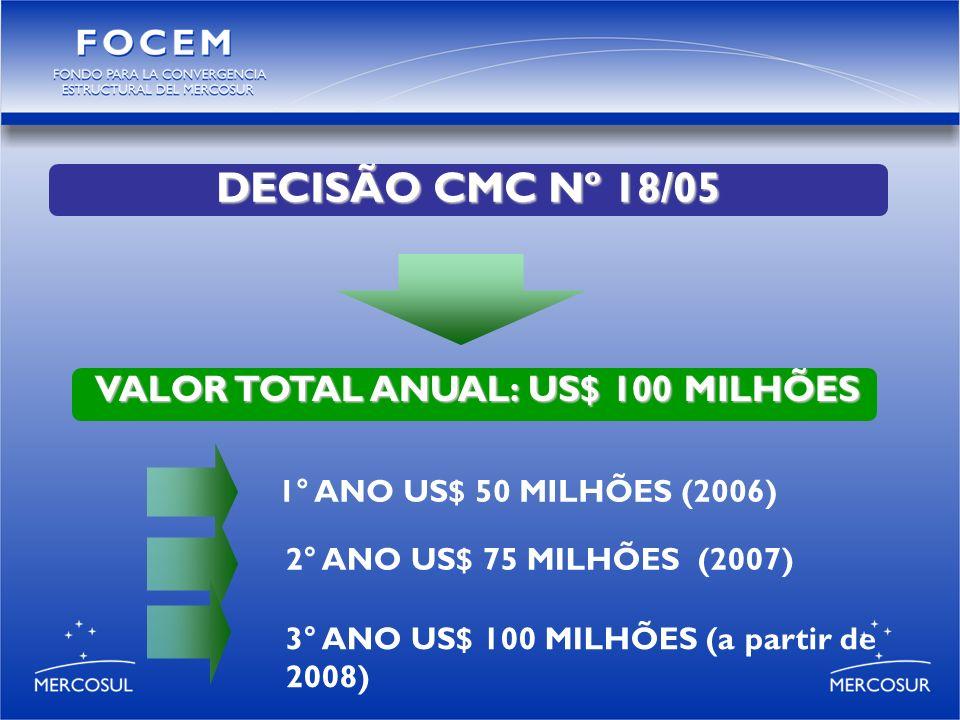 3° ANO US$ 100 MILHÕES (a partir de 2008) DECISÃO CMC Nº 18/05 VALOR TOTAL ANUAL: US$ 100 MILHÕES 1° ANO US$ 50 MILHÕES (2006) 2° ANO US$ 75 MILHÕES (2007)