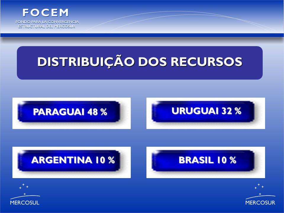 VALORES TOTAIS (US$) DOS PROJETOS FINANCIADOS PELO FOCEM EM CADA PROGRAMA