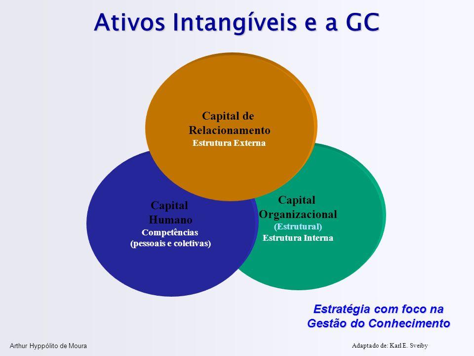 Arthur Hyppólito de Moura Ativos Intangíveis e a GC Capital Organizacional (Estrutural) Estrutura Interna Capital Humano Competências (pessoais e cole