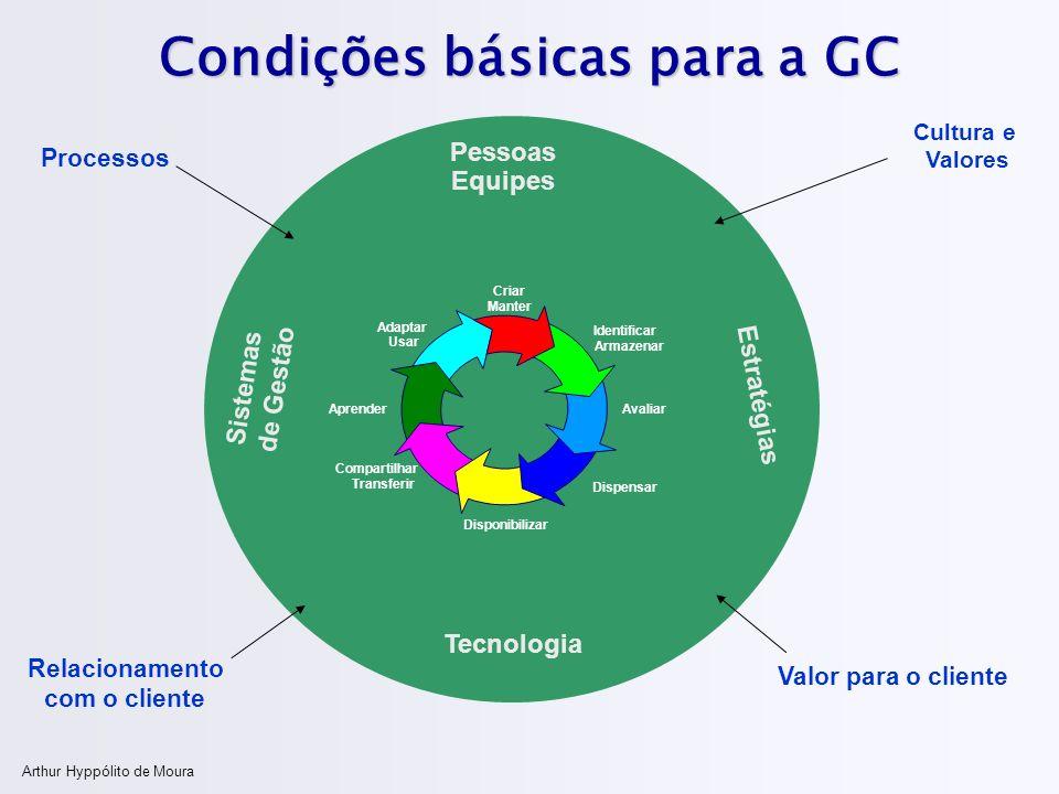 Arthur Hyppólito de Moura Condições básicas para a GC Sistemas de Gestão Pessoas Equipes Estratégias Tecnologia Processos Cultura e Valores Criar Mant