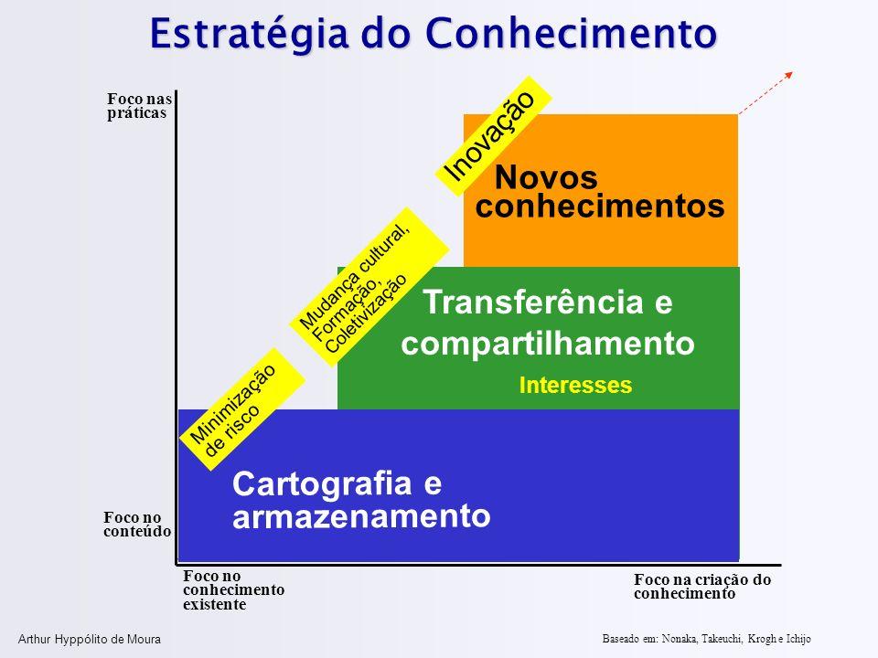 Arthur Hyppólito de Moura Novos conhecimentos Transferência e compartilhamento Estratégia do Conhecimento Foco no conteúdo Foco nas práticas Foco no c
