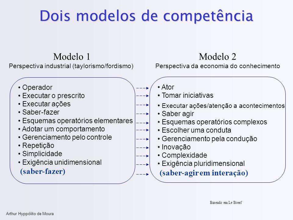 Arthur Hyppólito de Moura Dois modelos de competência Operador Executar o prescrito Executar ações Saber-fazer Esquemas operatórios elementares Adotar