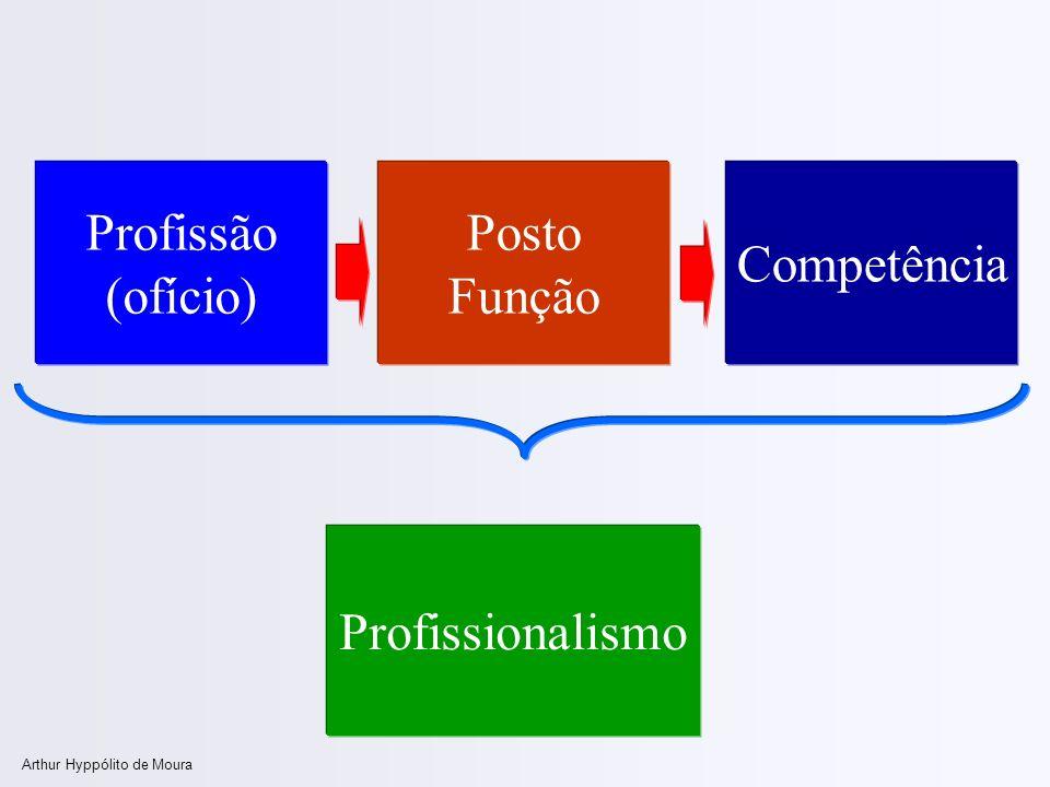 Arthur Hyppólito de Moura Profissão (ofício) Competência Profissionalismo Posto Função