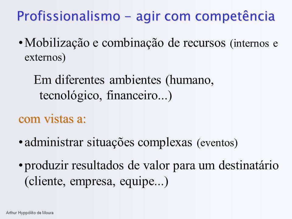 Arthur Hyppólito de Moura Profissionalismo - agir com competência Mobilização e combinação de recursos (internos e externos) Em diferentes ambientes (