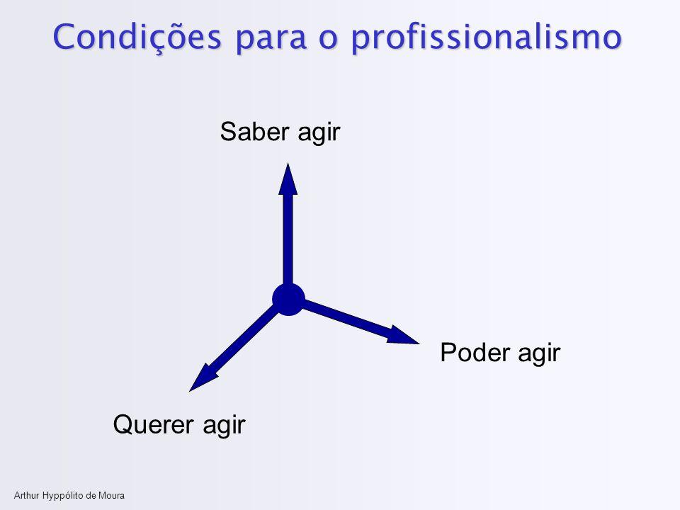 Arthur Hyppólito de Moura Condições para o profissionalismo Saber agir Querer agir Poder agir