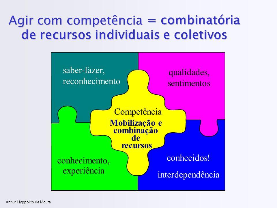 Arthur Hyppólito de Moura Agir com competência Competência saber-fazer, reconhecimento qualidades, sentimentos conhecimento, experiência conhecidos! i