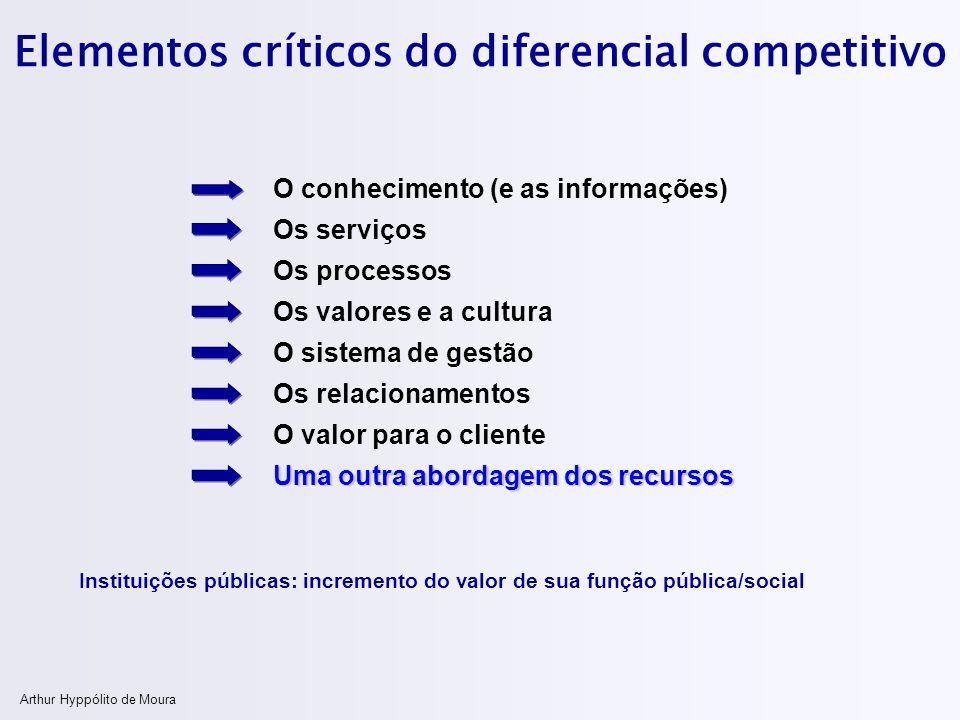 Arthur Hyppólito de Moura Elementos críticos do diferencial competitivo Instituições públicas: incremento do valor de sua função pública/social Os ser