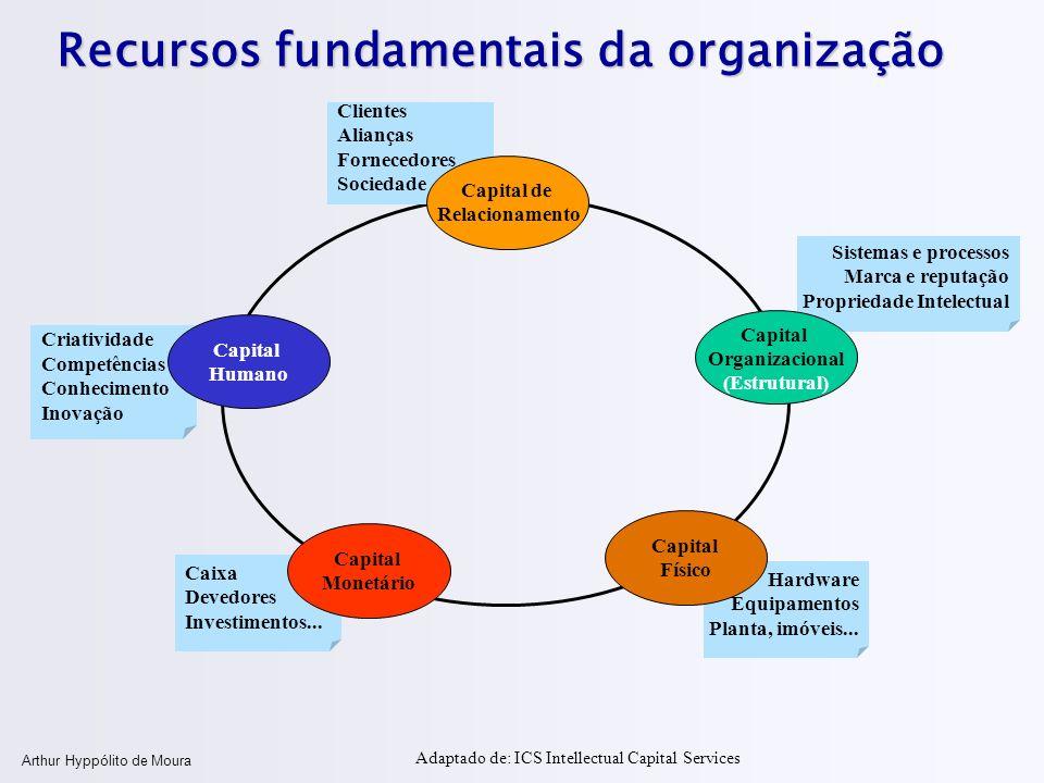 Arthur Hyppólito de Moura Recursos fundamentais da organização Clientes Alianças Fornecedores Sociedade Sistemas e processos Marca e reputação Proprie