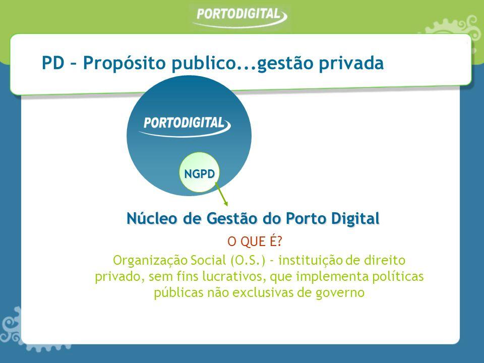 Núcleo de Gestão do Porto Digital Organização Social (O.S.) - instituição de direito privado, sem fins lucrativos, que implementa políticas públicas n
