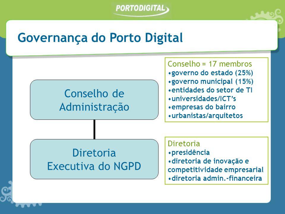 Conselho de Administração Diretoria Executiva do NGPD Conselho = 17 membros governo do estado (25%) governo municipal (15%) entidades do setor de TI u