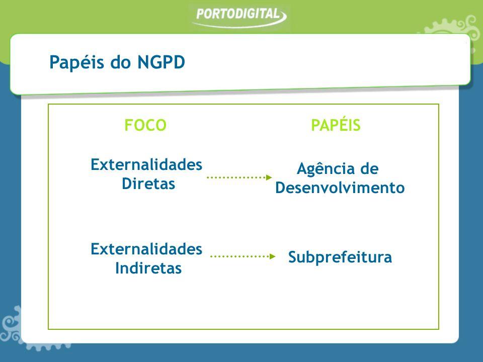 Externalidades Diretas Externalidades Indiretas Papéis do NGPD Agência de Desenvolvimento Subprefeitura FOCOPAPÉIS