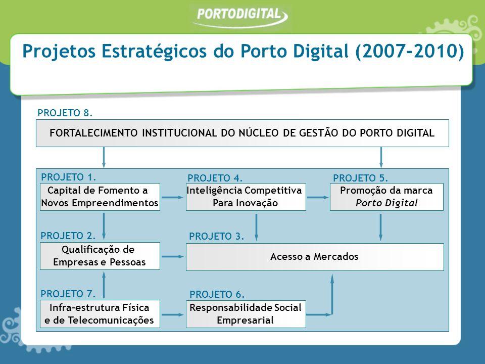 Projetos Estratégicos do Porto Digital (2007-2010) FORTALECIMENTO INSTITUCIONAL DO NÚCLEO DE GESTÃO DO PORTO DIGITAL PROJETO 8. Capital de Fomento a N