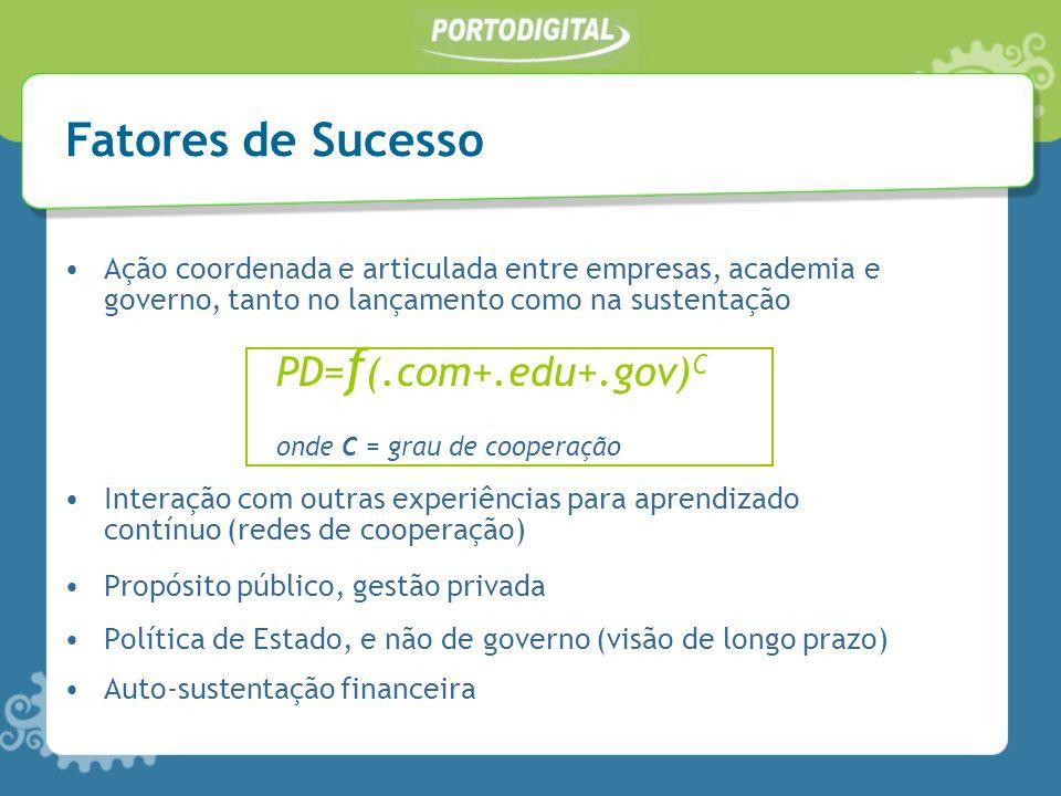 Ação coordenada e articulada entre empresas, academia e governo, tanto no lançamento como na sustentação PD= f (.com+.edu+.gov) C onde C = grau de coo
