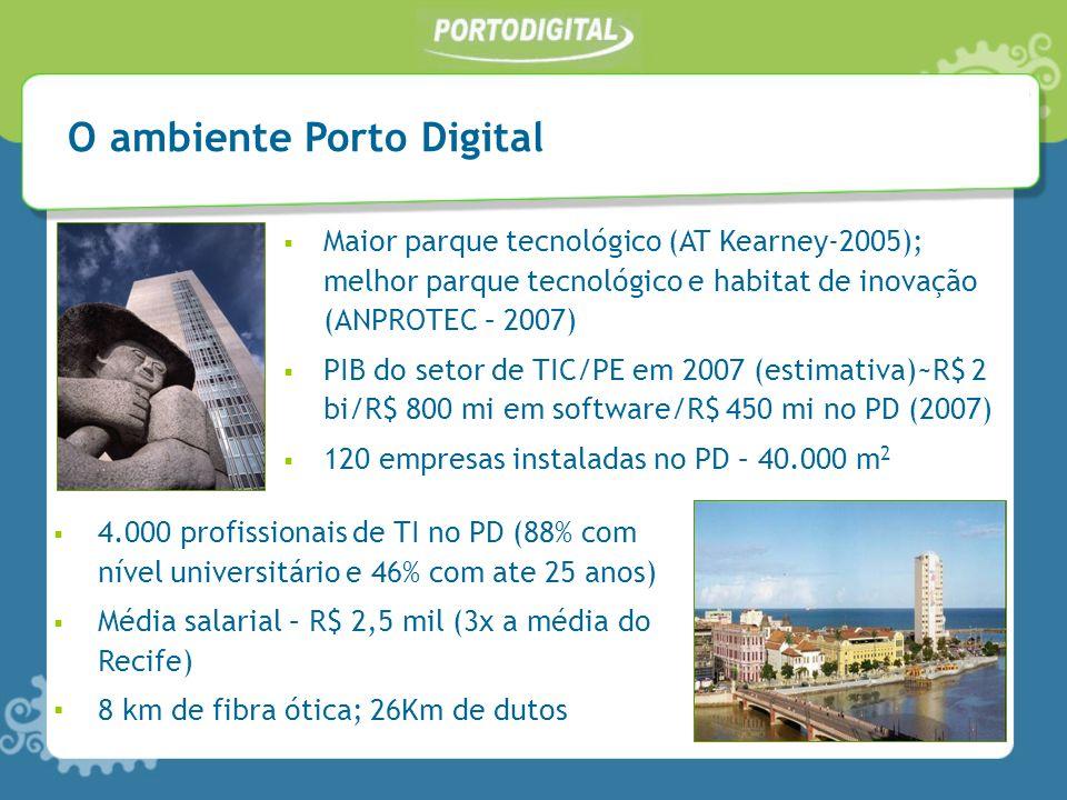 4.000 profissionais de TI no PD (88% com nível universitário e 46% com ate 25 anos) Média salarial – R$ 2,5 mil (3x a média do Recife) 8 km de fibra ó