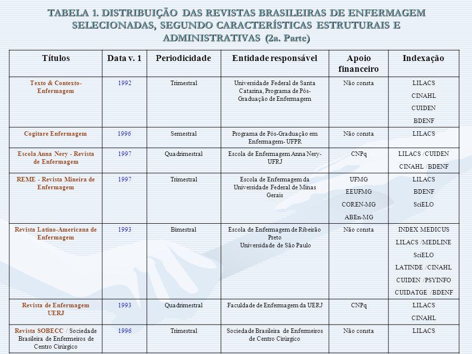 TABELA 1. DISTRIBUIÇÃO DAS REVISTAS BRASILEIRAS DE ENFERMAGEM SELECIONADAS, SEGUNDO CARACTERÍSTICAS ESTRUTURAIS E ADMINISTRATIVAS (2a. Parte) TítulosD
