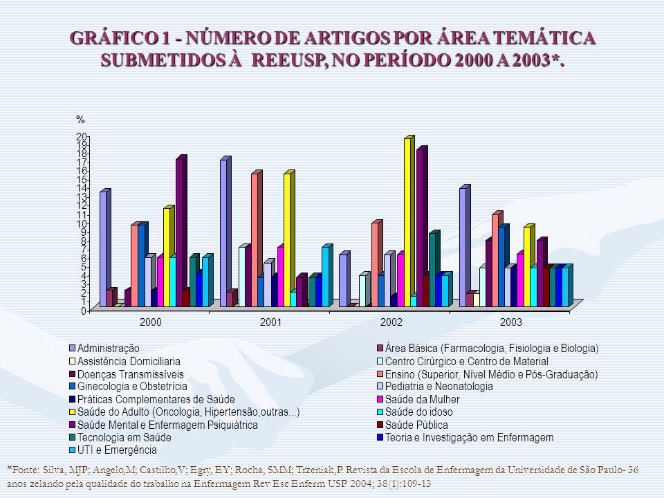 GRÁFICO 1 - NÚMERO DE ARTIGOS POR ÁREA TEMÁTICA SUBMETIDOS À REEUSP, NO PERÍODO 2000 A 2003*. 0 1 2 3 4 5 6 7 8 9 10 11 12 13 14 15 16 17 18 19 20 % 2