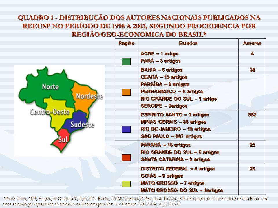 QUADRO 1 - DISTRIBUÇÃO DOS AUTORES NACIONAIS PUBLICADOS NA REEUSP NO PERÍODO DE 1998 A 2003, SEGUNDO PROCEDENCIA POR REGIÃO GEO-ECONOMICA DO BRASIL* R