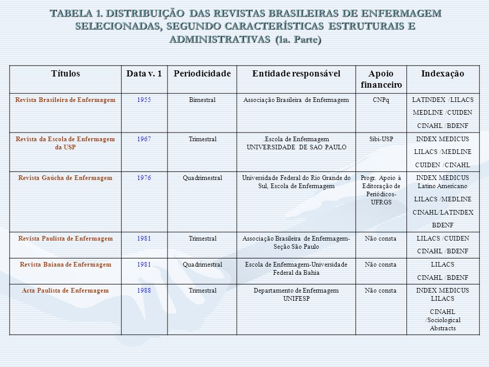 TABELA 1. DISTRIBUIÇÃO DAS REVISTAS BRASILEIRAS DE ENFERMAGEM SELECIONADAS, SEGUNDO CARACTERÍSTICAS ESTRUTURAIS E ADMINISTRATIVAS (1a. Parte) TítulosD