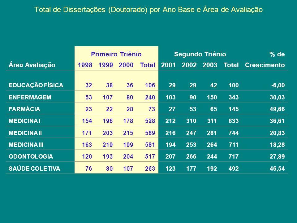 Total de Dissertações (Doutorado) por Ano Base e Área de Avaliação Primeiro TriênioSegundo Triênio% de Área Avaliação199819992000Total200120022003Tota