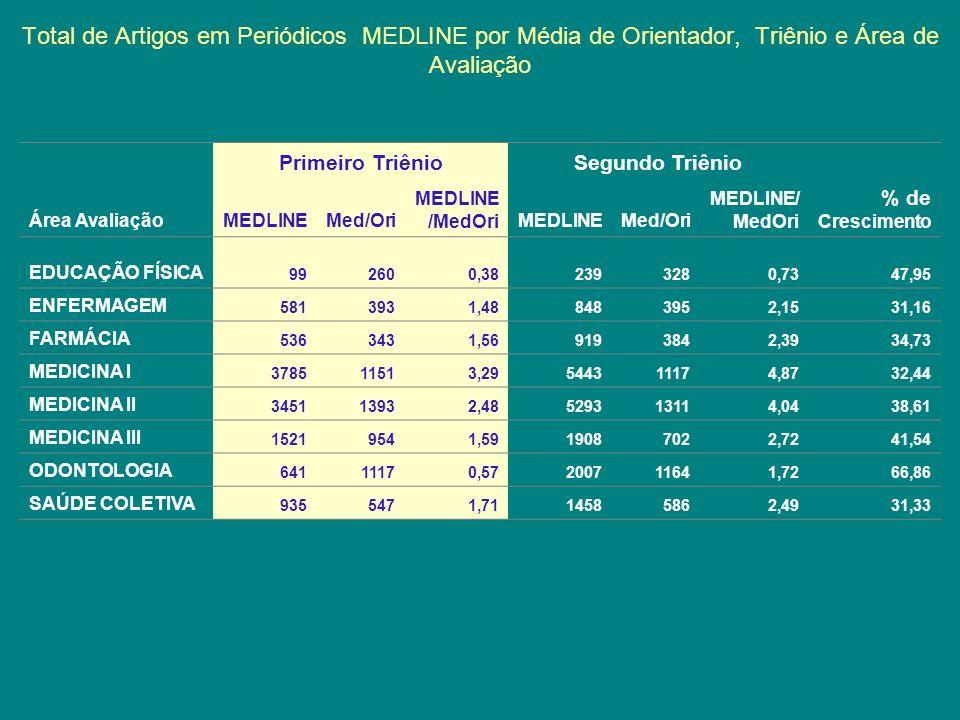 Total de Artigos em Periódicos MEDLINE por Média de Orientador, Triênio e Área de Avaliação Primeiro TriênioSegundo Triênio Área AvaliaçãoMEDLINEMed/O