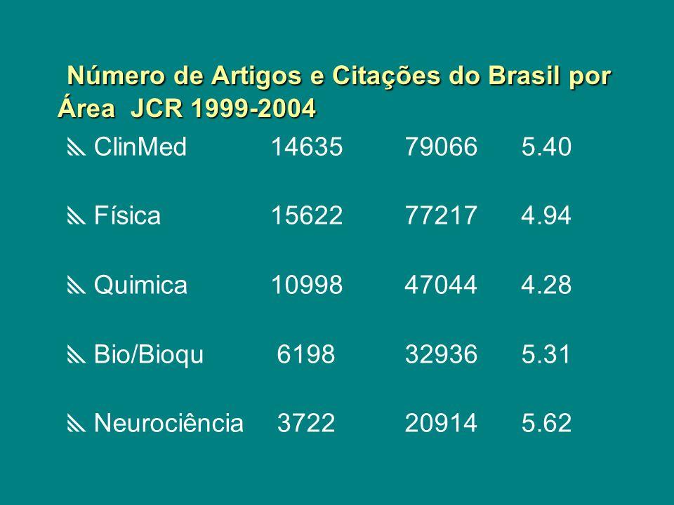 Número de Artigos e Citações do Brasil por Área JCR 1999-2004 Número de Artigos e Citações do Brasil por Área JCR 1999-2004 ClinMed1463579066 5.40 Fís
