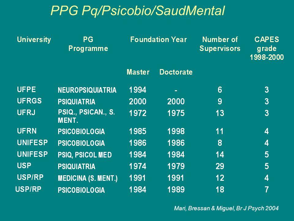 PPG Pq/Psicobio/SaudMental Mari, Bressan & Miguel, Br J Psych 2004