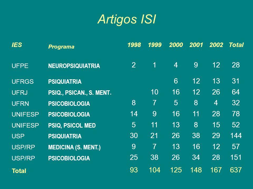 Artigos ISI IES Programa 19981999200020012002Total UFPE NEUROPSIQUIATRIA 21491228 UFRGS PSIQUIATRIA 6121331 UFRJ PSIQ., PSICAN., S. MENT. 1016122664 U