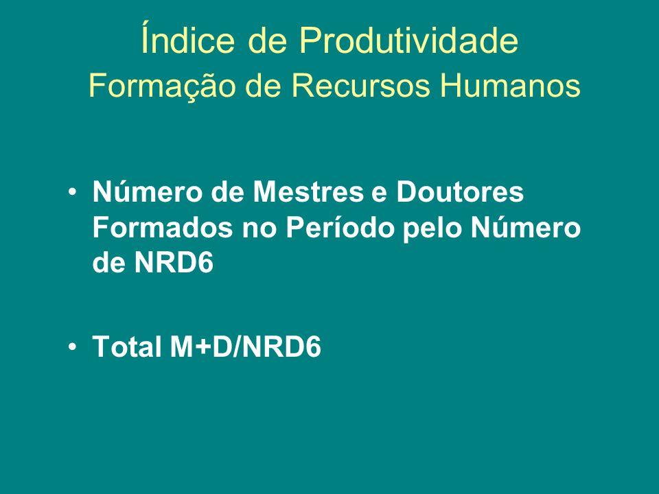 Índice de Produtividade Formação de Recursos Humanos Número de Mestres e Doutores Formados no Período pelo Número de NRD6 Total M+D/NRD6