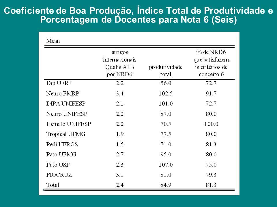 Coeficiente de Boa Produção, Índice Total de Produtividade e Porcentagem de Docentes para Nota 6 (Seis)
