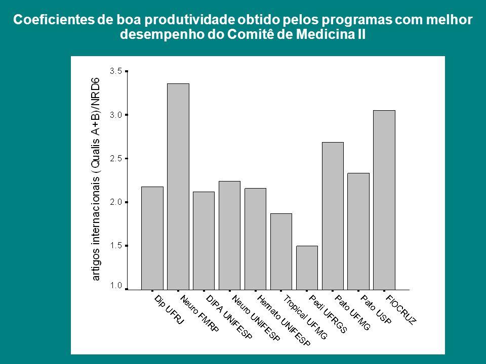 Coeficientes de boa produtividade obtido pelos programas com melhor desempenho do Comitê de Medicina II