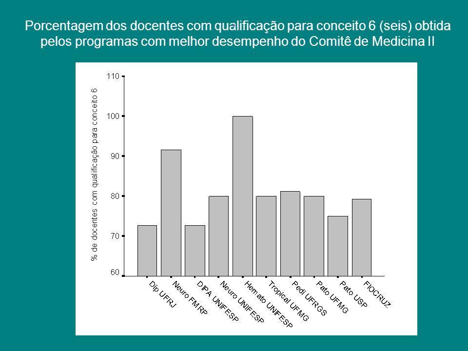 Porcentagem dos docentes com qualificação para conceito 6 (seis) obtida pelos programas com melhor desempenho do Comitê de Medicina II.