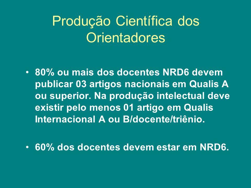 Produção Científica dos Orientadores 80% ou mais dos docentes NRD6 devem publicar 03 artigos nacionais em Qualis A ou superior. Na produção intelectua