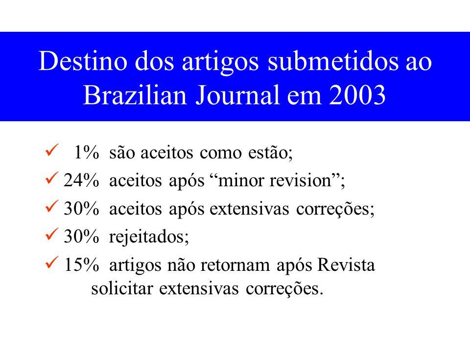 Destino dos artigos submetidos ao Brazilian Journal em 2003 1% são aceitos como estão; 24% aceitos após minor revision; 30% aceitos após extensivas correções; 30% rejeitados; 15% artigos não retornam após Revista solicitar extensivas correções.