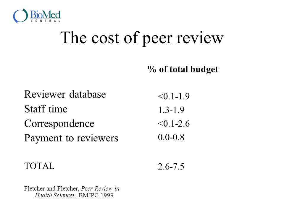 The cost of peer review Reviewer database Staff time Correspondence Payment to reviewers TOTAL Fletcher and Fletcher, Peer Review in Health Sciences,