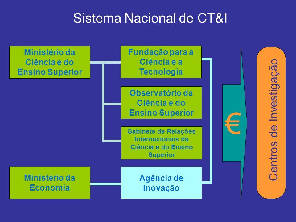 Sistema Nacional de CT&I Fundação para a Ciência e a Tecnologia Ministério da Ciência e do Ensino Superior Observatório da Ciência e do Ensino Superior Gabinete de Relações Internacionais da Ciência e do Ensino Superior Agência de Inovação Ministério da Economia Centros de Investigação