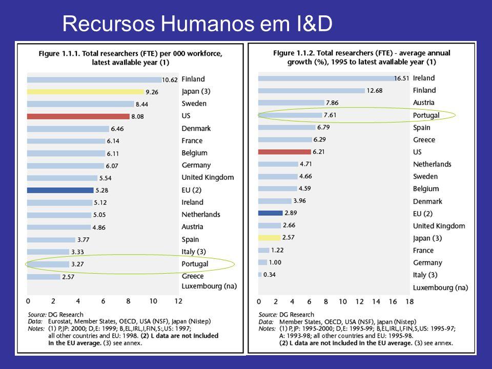 Recursos Humanos em I&D