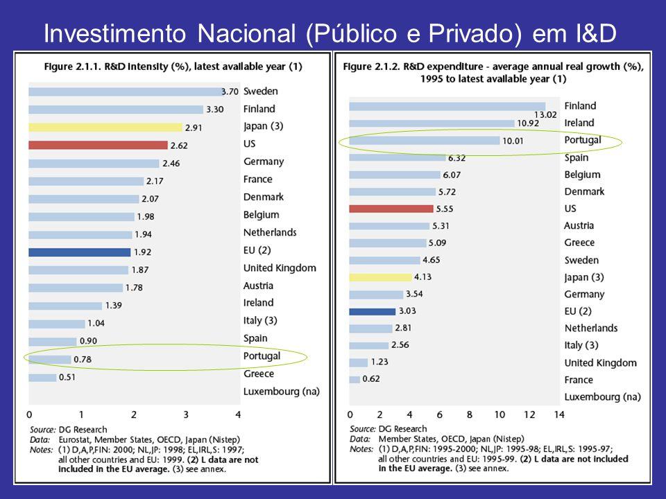 Investimento Nacional (Público e Privado) em I&D