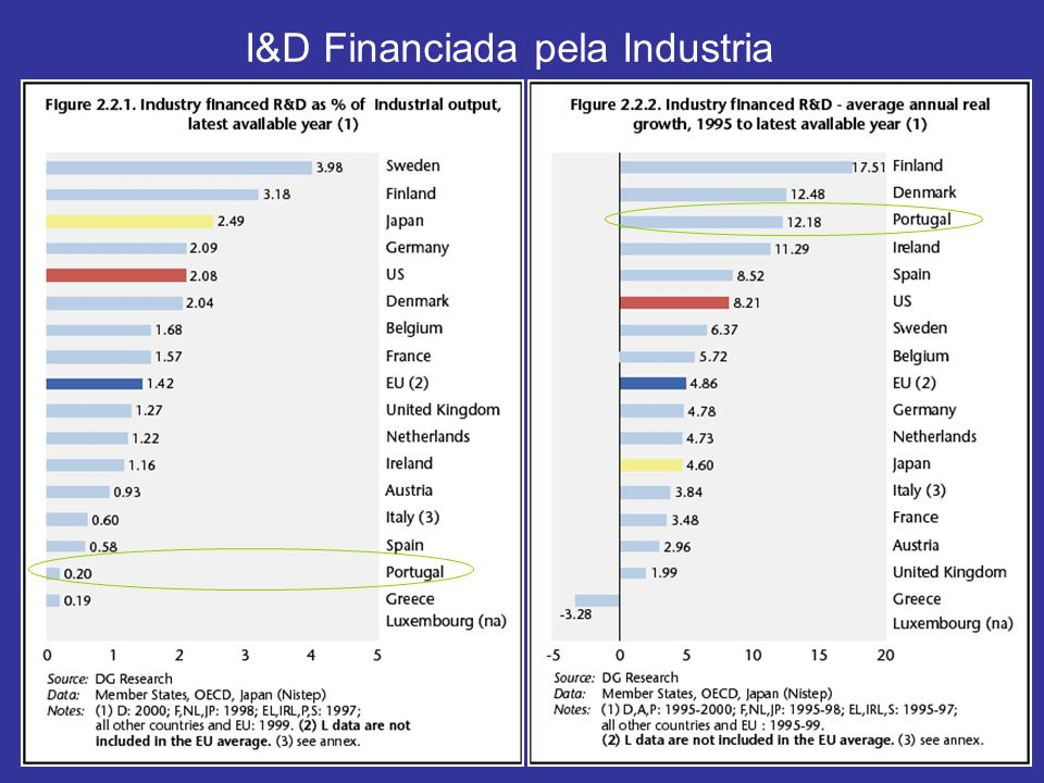 I&D Financiada pela Industria