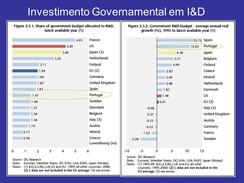 Investimento Governamental em I&D