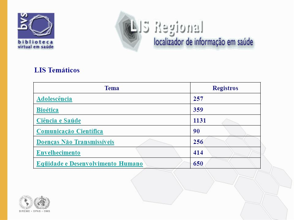 TemaRegistros Adolescência257 Bioética359 Ciência e Saúde1131 Comunicação Científica90 Doenças Não Transmissíveis256 Envelhecimento414 Eqüidade e Dese